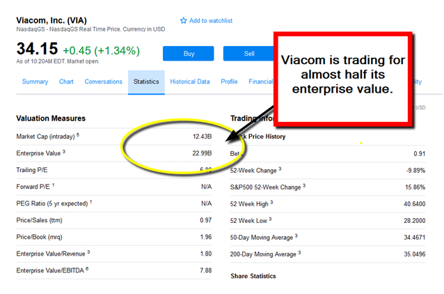 [Picture:Viacom Stock page ]
