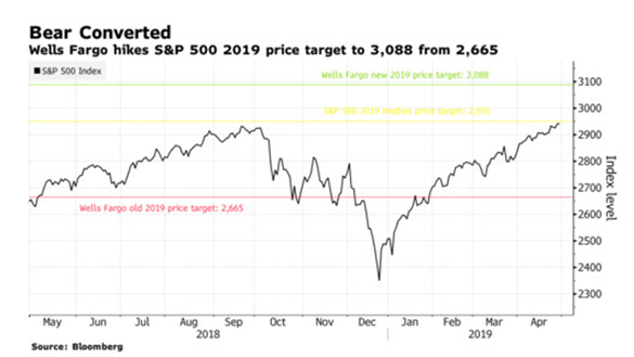 Wells Fargo Raises 2019 S&P Price Target To 3,088