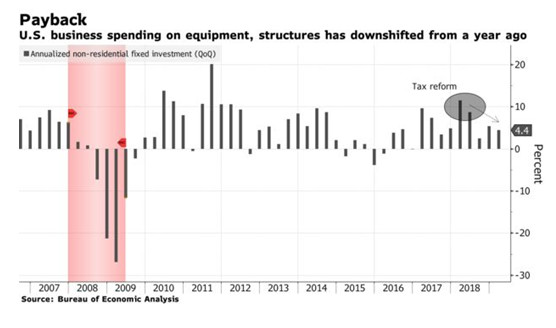 Alt:[chart Economy spending in 2nd Qtr.]]