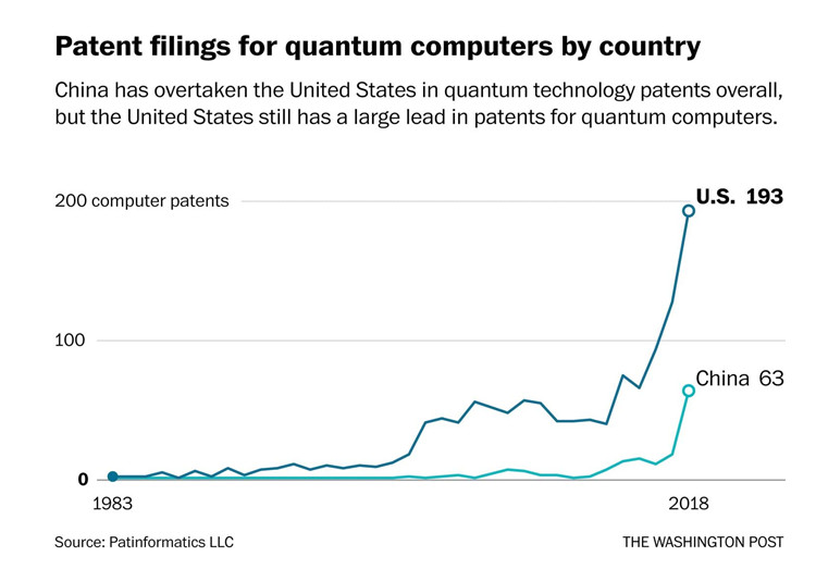 ALT: [PATIENT FILINGS QUANTUM COMPUTERS BY COUNTRY