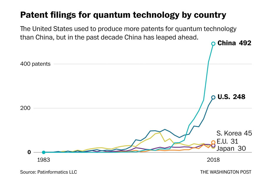 Alt:[PATIENT FILINGS QUANTUM TECHNOLOGY CHINA]