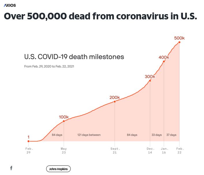 Alt: (Chart of 500000 Deaths)