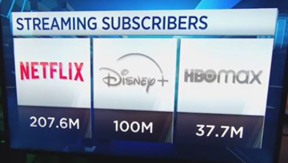 Netflix Market Dominance and Earnings Growth
