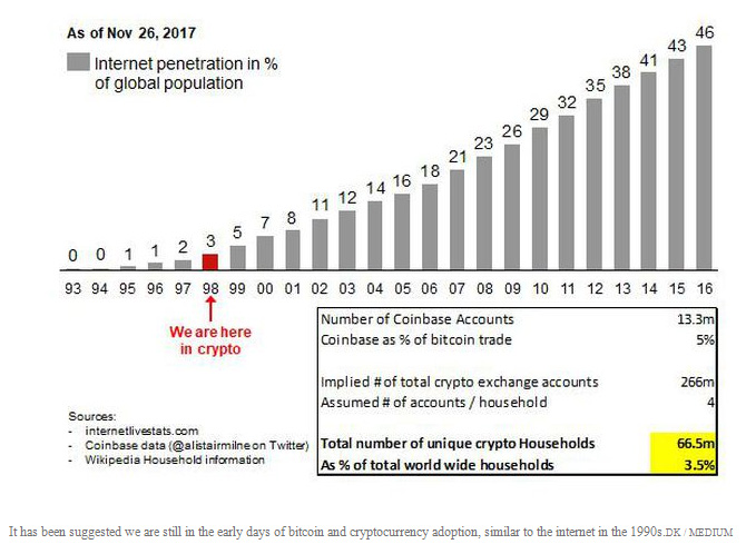 [Chart: Bitcoin Crypocurrency Growth]