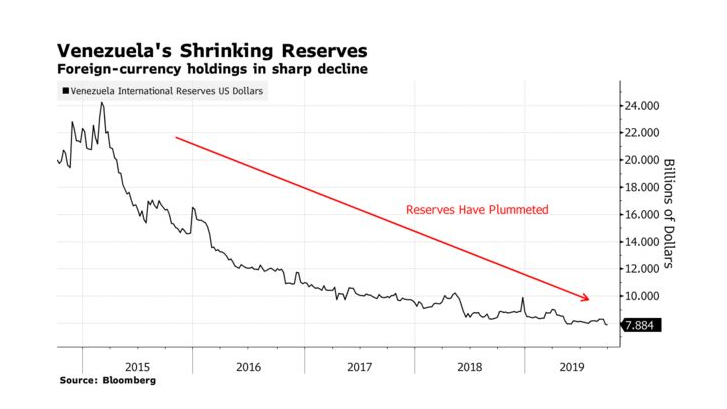Alt:[chart: Venezuela Financial Reserves]
