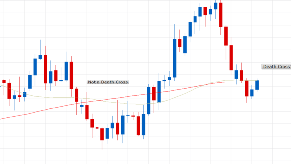 The Death Cross A Poor Indicator